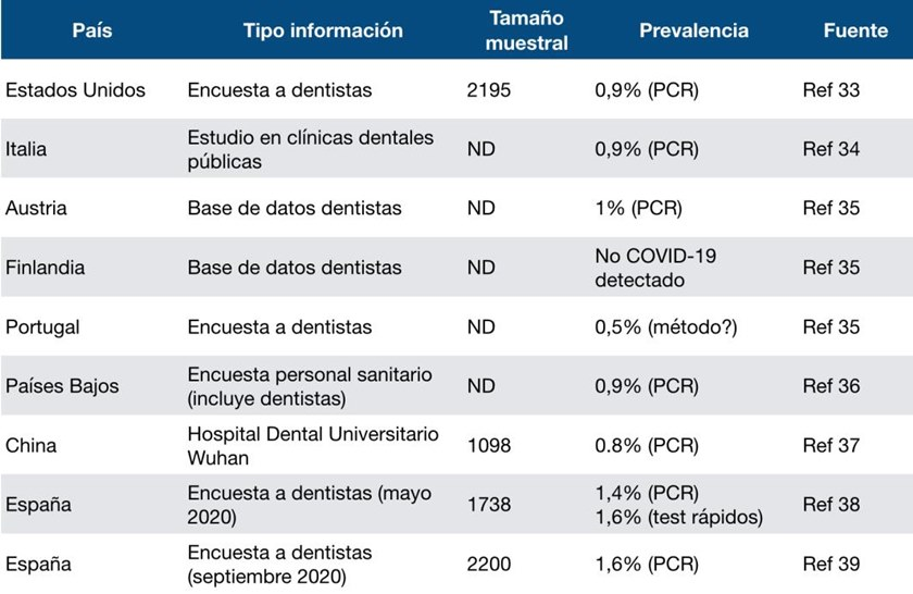 Tabla: Resumen de estudios de prevalencia COVID-19 en personal dental.